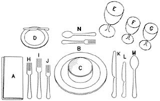 Colocacion de los elementos de una mesa
